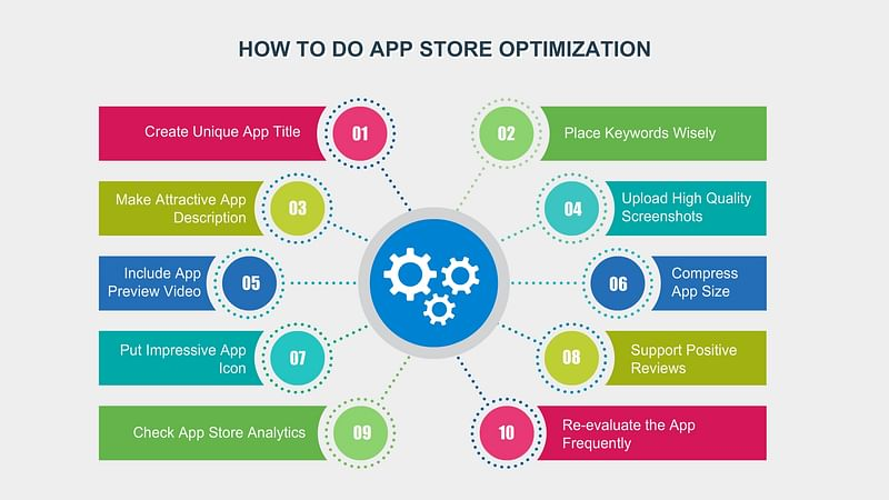 How To Do App Store Optimization