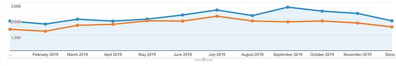 SEO Organic Traffic Result from Google Analytics