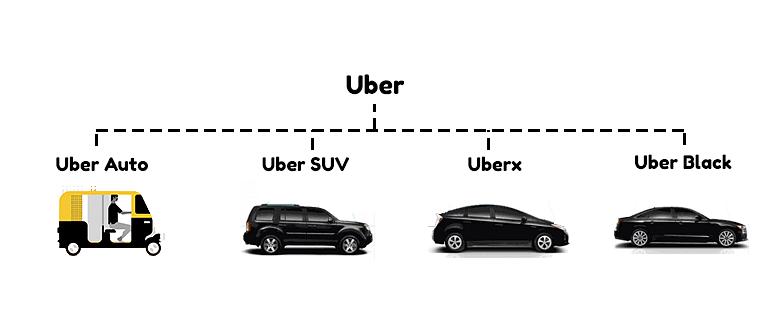 Uber Levels