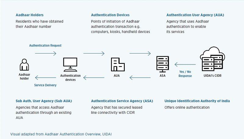 Aadhaar Authentication System