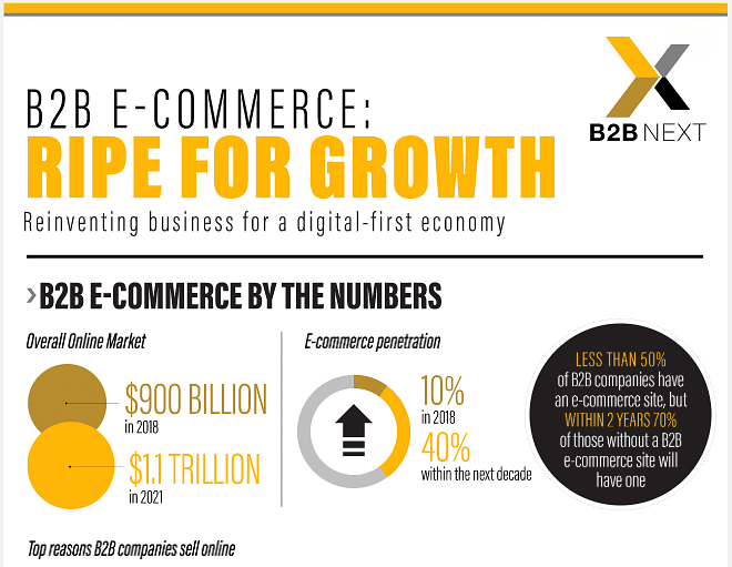 B2B Growth Stats