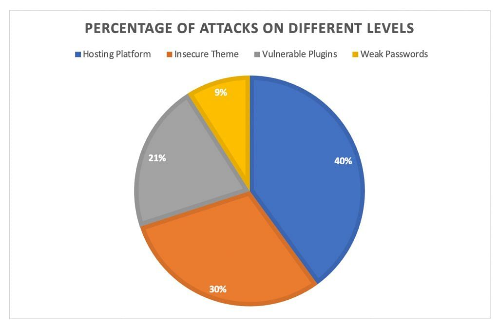 Percentage of attacks on different levels