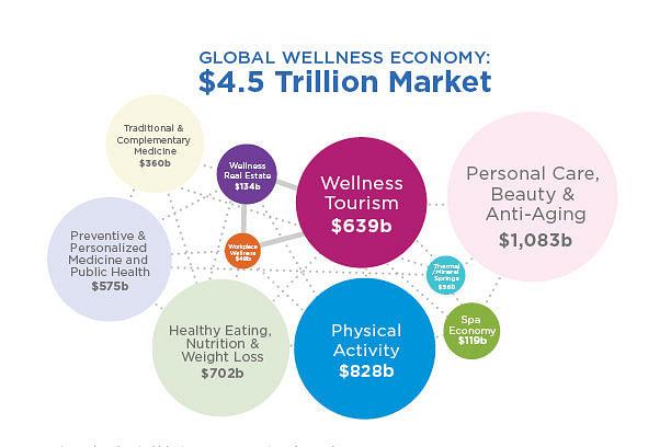 Wellness marketing in 2020