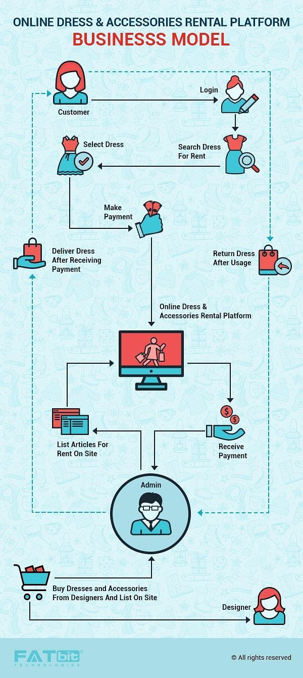 online rental agreement
