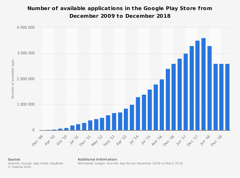 App Store Optimization: Secrets of Popular Apps and Keywords