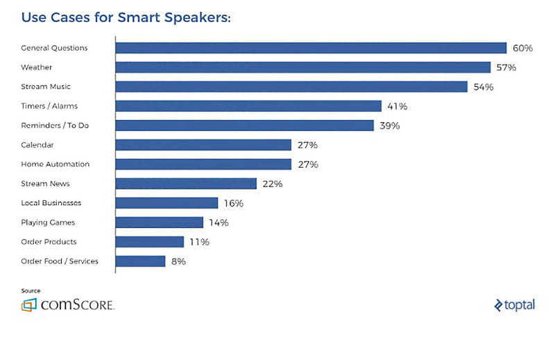 Domains Smart Speakers are used for