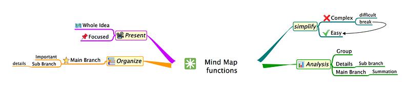 Usage of Mind map