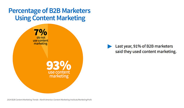 B2B marketers using content marketing