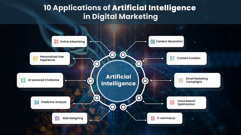 Top 5 latest trends in Artificial Intelligence