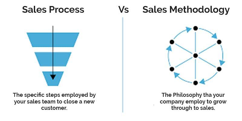 Sales process vs Sales Methology