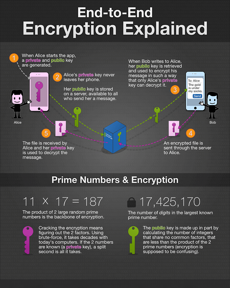 End to End Encryption Architecture