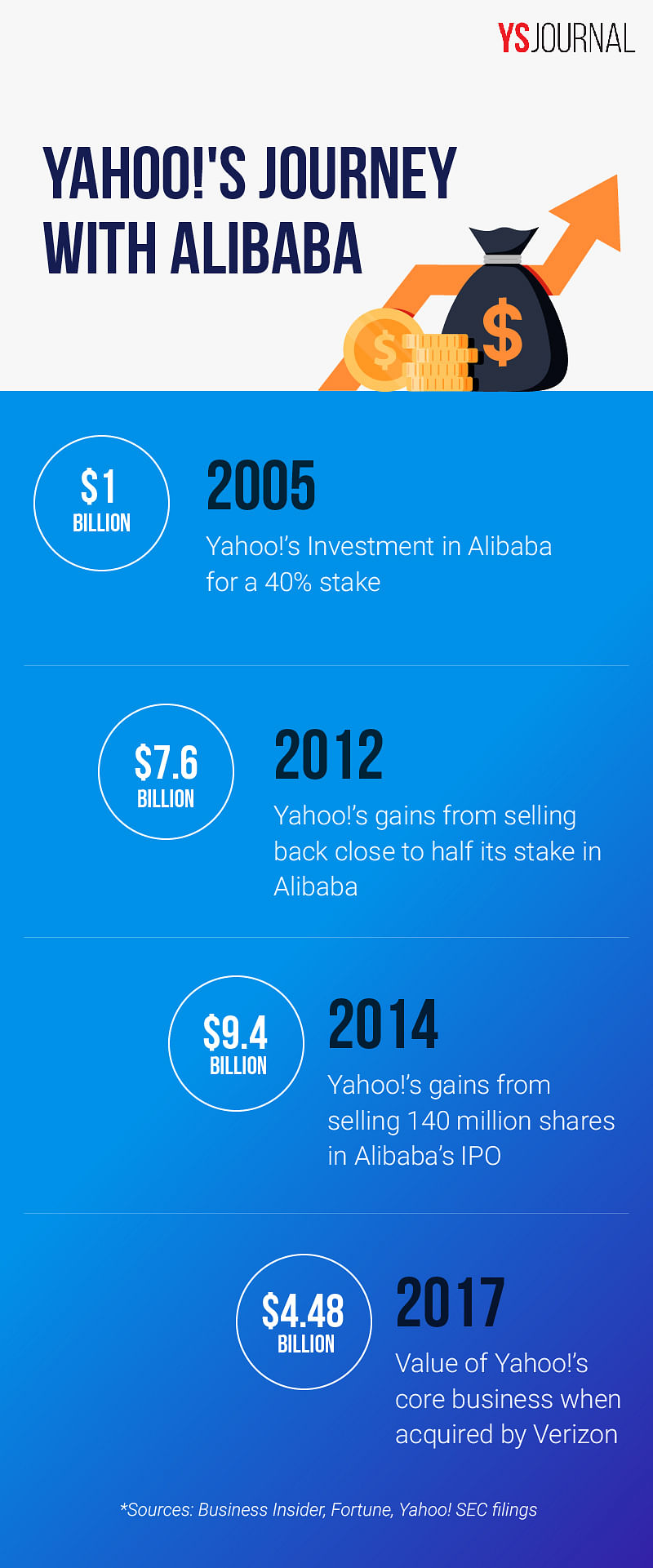 Yahoo's Journey with Alibaba