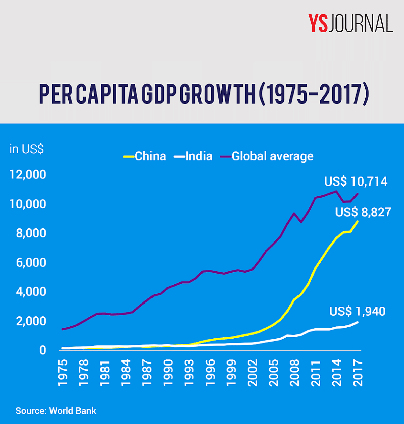 Per Capita GDP Growth 1975 to 2018