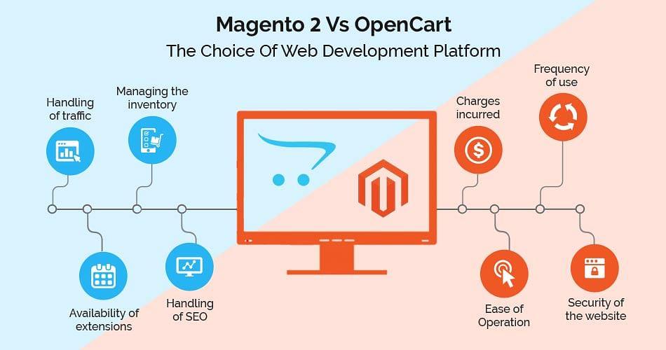 Magento 2 Vs OpenCart – The Choice Of Web Development Platform