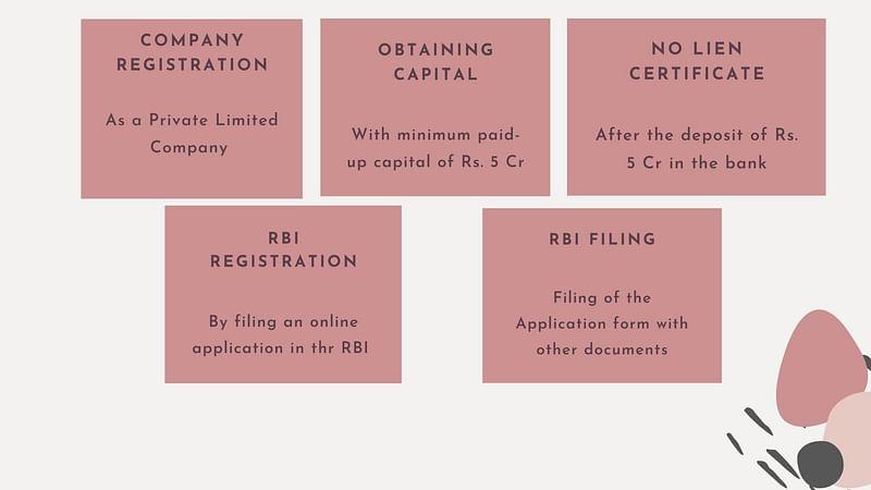 Small Finance Bank Registration Process