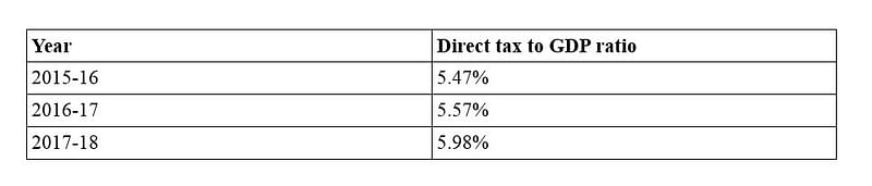 Direct tax to GDP ratio