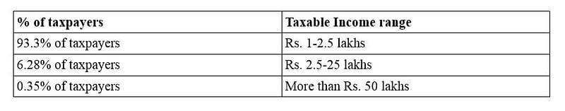 Taxable Income Range