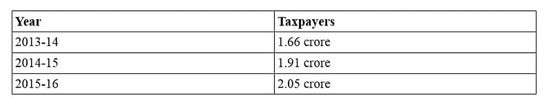 Year and Taxpayers