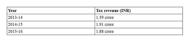 Tax Revenue