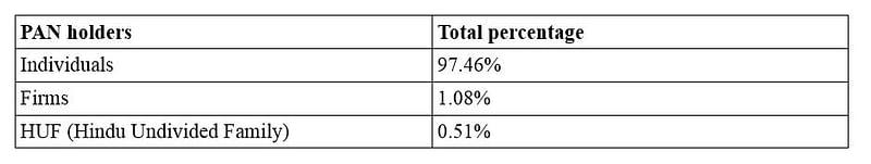 PAN Holders Percentage