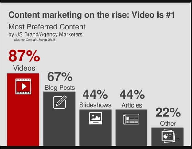 Use of videos in content marketing