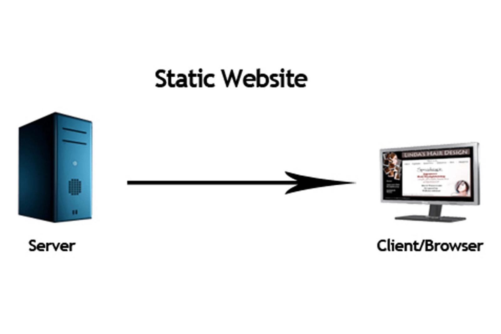 trend in web design