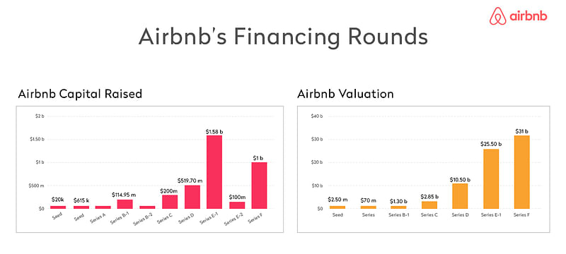 Airbnb Financing Rounds