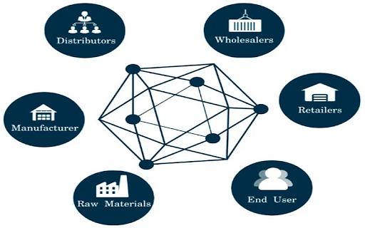 Blockchain & Supply Chain