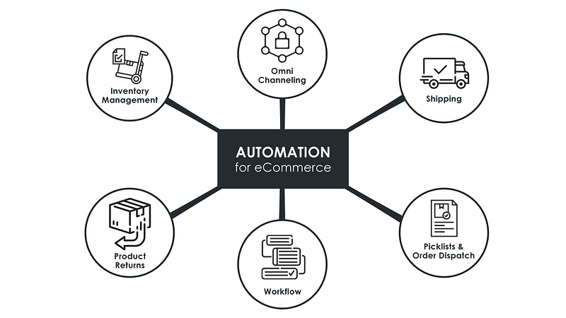 eCommerce automation use cases