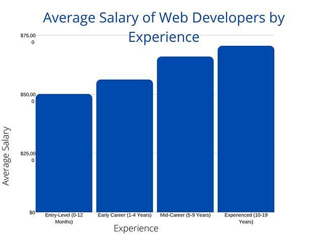 Average Salary of Web Devloper