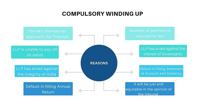 Reason for Compulsory Winding up