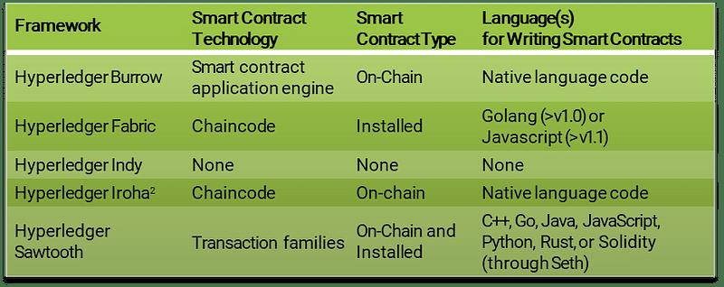 Hyperledger Frameworks