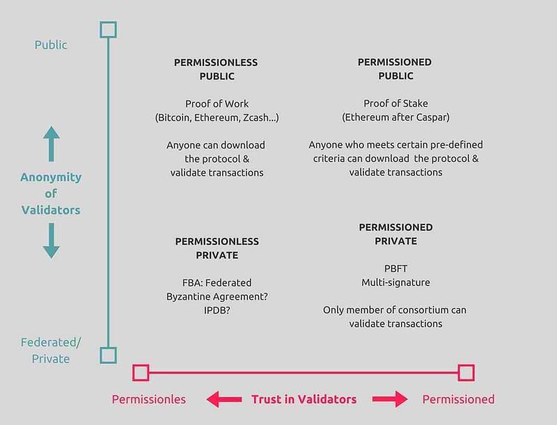 Blockchain Model
