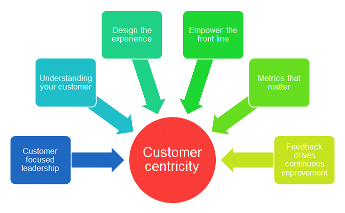 Creating Positivity With Customer Centric Approach