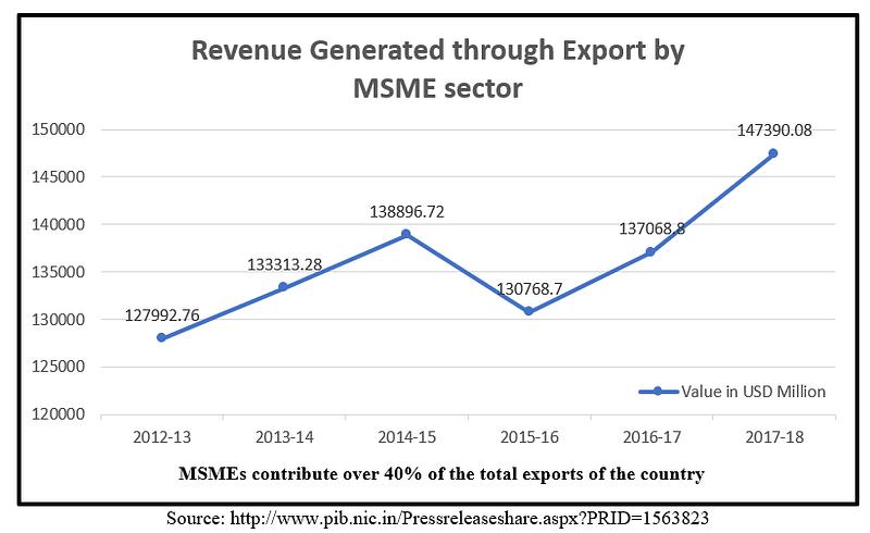MSME Export