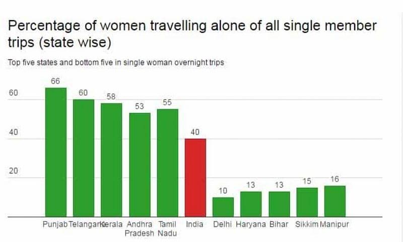 Percentage of women travelling alone