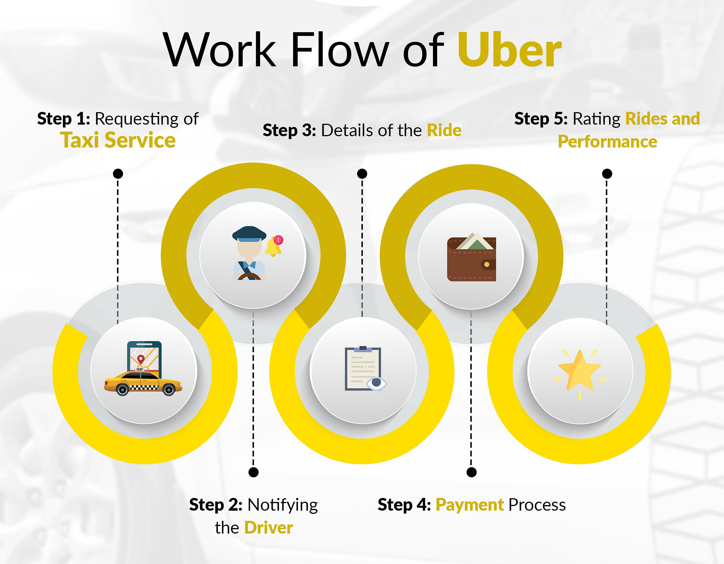 Developing Taxi App like Uber- Know it's Business model & Technical