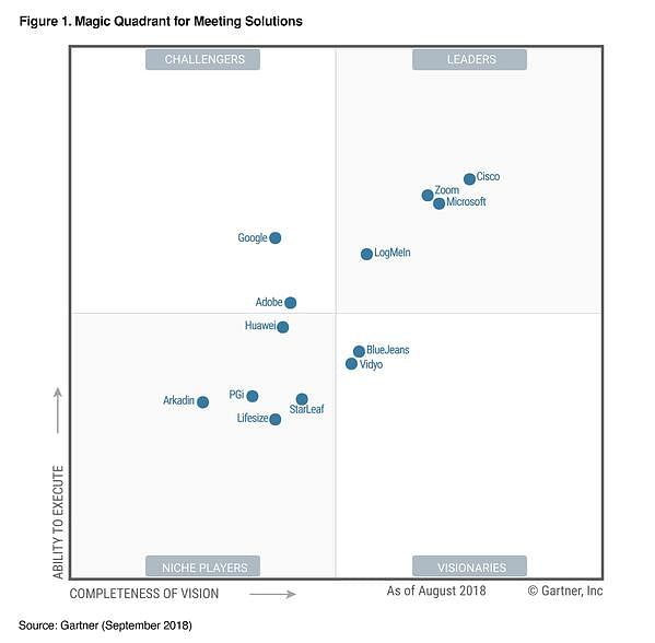 gartner-magic-q-for-meeting-solutions