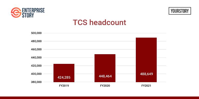 TCS headcount