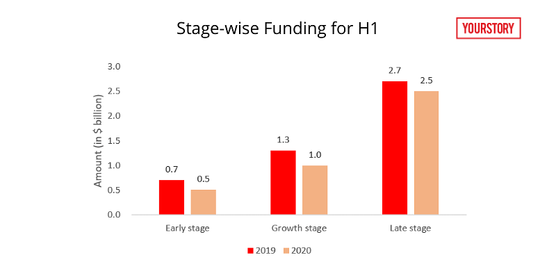 table-stage-wise-funding