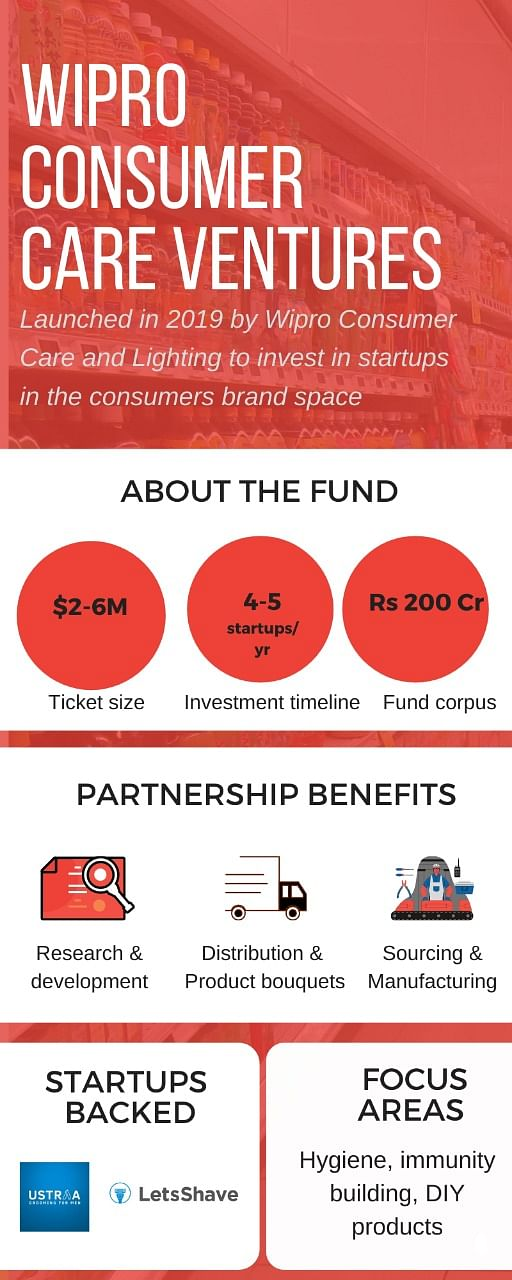 How Wipro Consumer Care Ventures is looking to invest in startups in FMCG space to grow market share