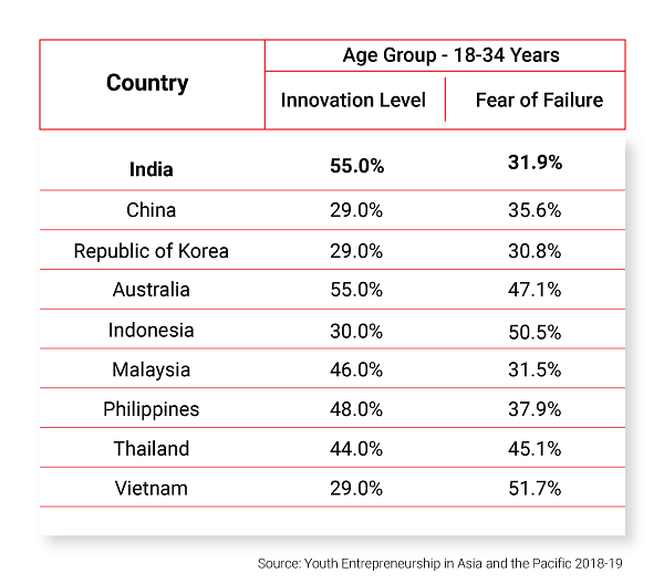 Innovation Level and Fear of Failure by GEM