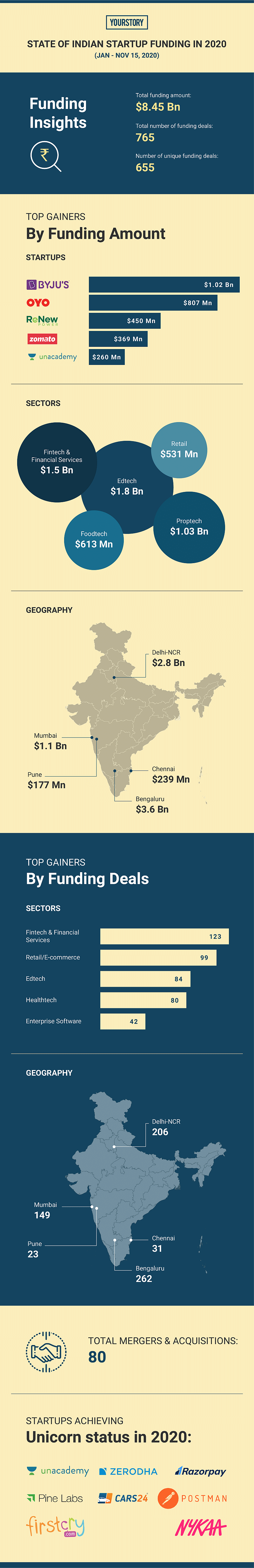 State of Indian startup funding