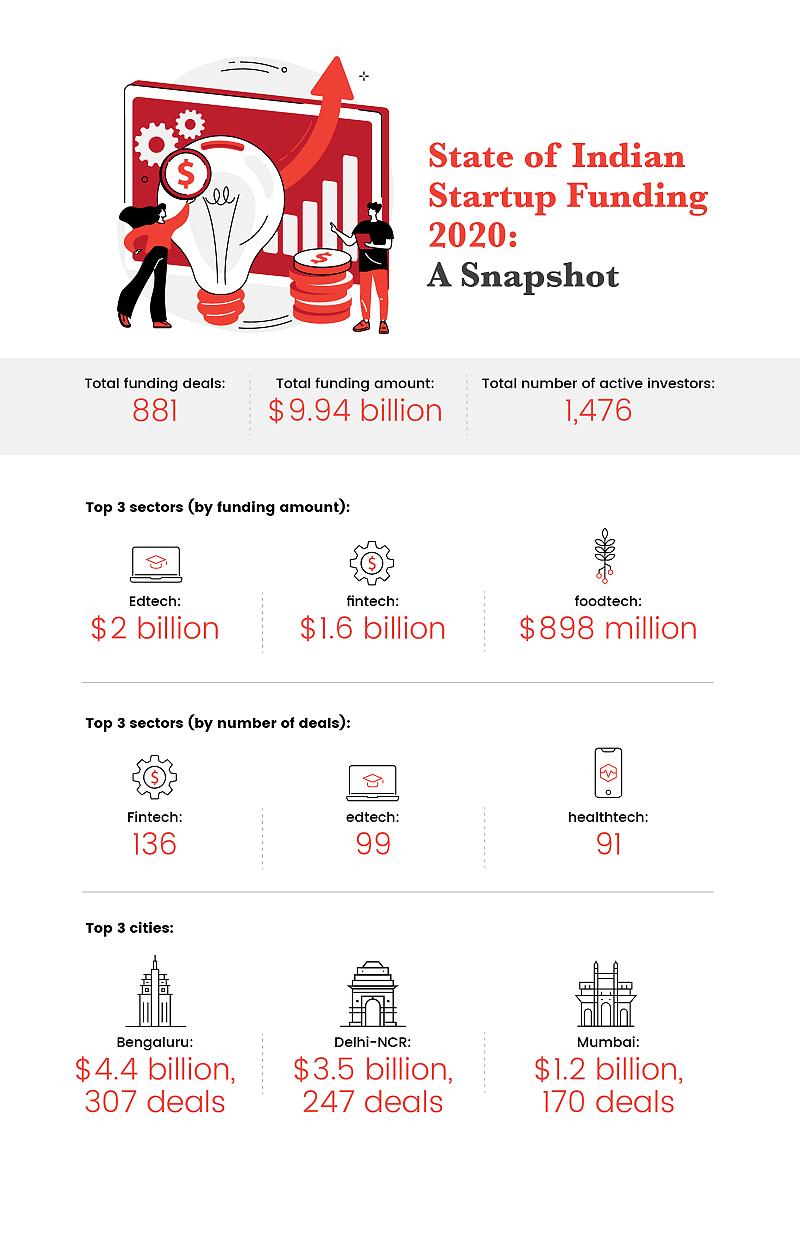 Funding report 2020
