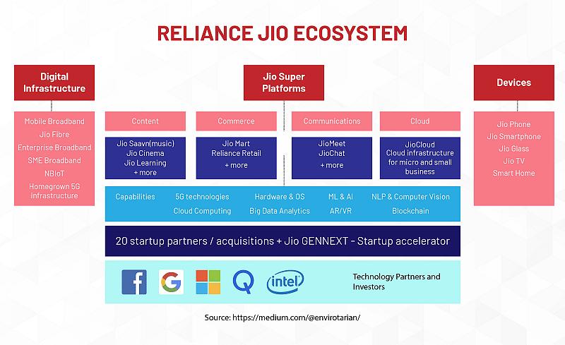 Reliance Ecosystem
