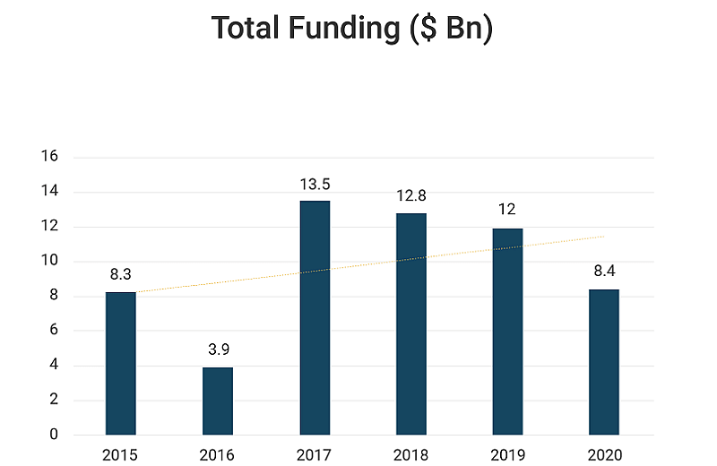 Total funding: Year-wise comparison