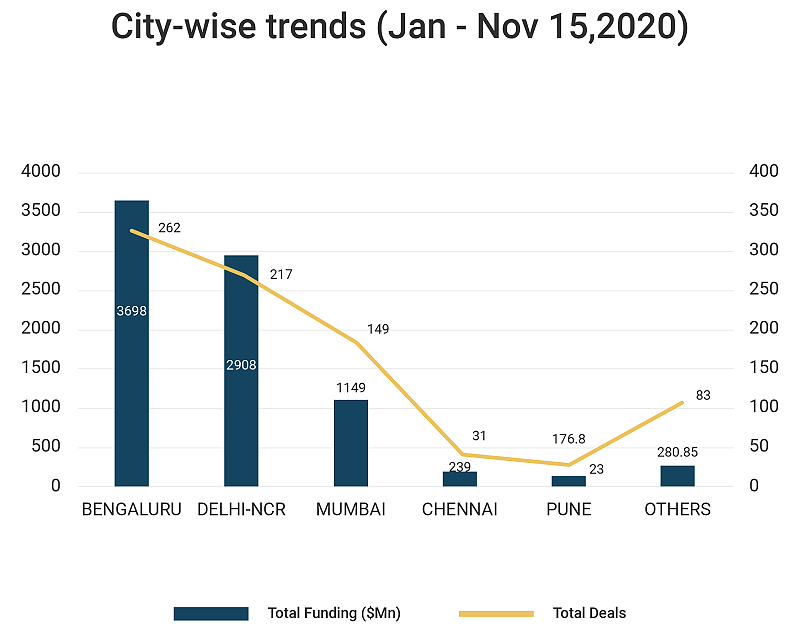 City-wise trends