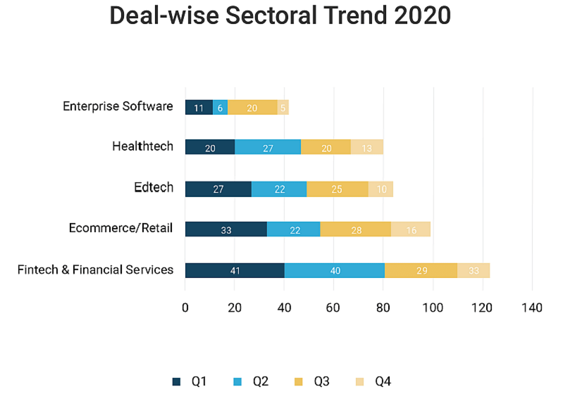 Dealwise-sectoral trend