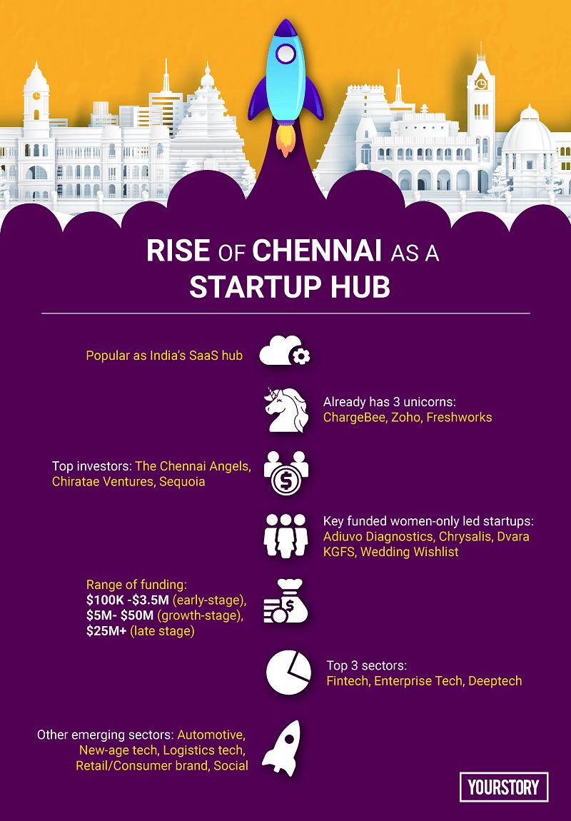 Chennai startup ecosystem