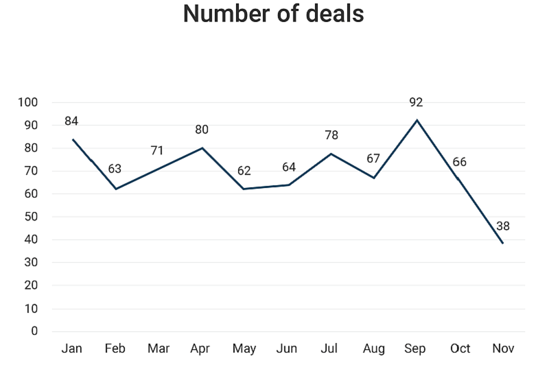 Number of deals-2020 Month-wise comparison